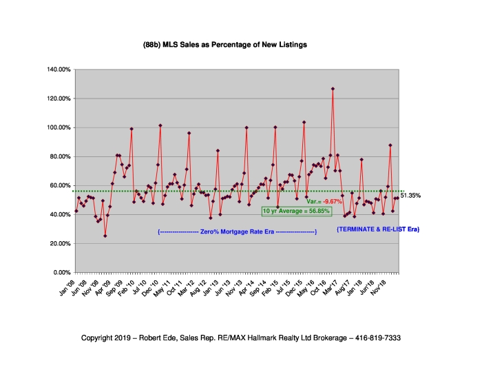 88b-Sales-asPerCentofNewList-Mar2019