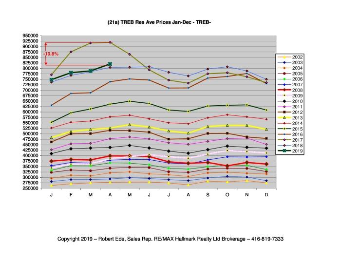 21a_Prices-yr-over-yr-TREB-Apr2019