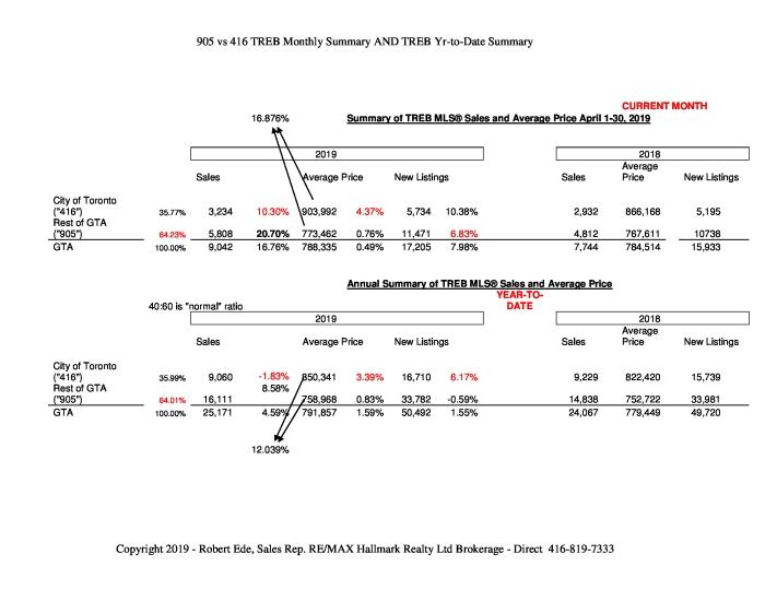 35-Summary-of-Apr-ytd-TREB-MLS