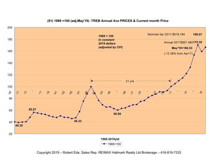 51 1989 equals 100-May2019-1