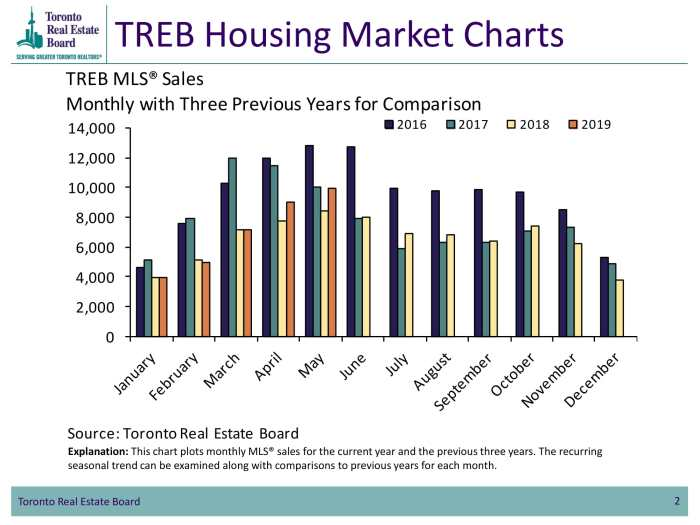 TREB Sales May 2019