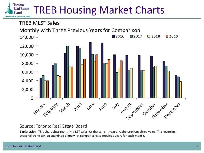 TREB SALES July 2019-1